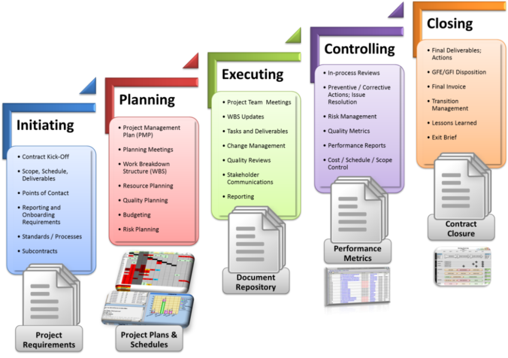 Electrosoft-Execute Project Management Process (E2PMP)